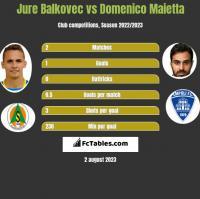 Jure Balkovec vs Domenico Maietta h2h player stats