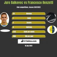 Jure Balkovec vs Francesco Renzetti h2h player stats
