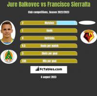 Jure Balkovec vs Francisco Sierralta h2h player stats