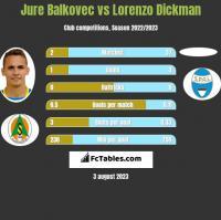 Jure Balkovec vs Lorenzo Dickman h2h player stats