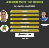 Jure Balkovec vs Luca Antonelli h2h player stats