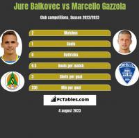 Jure Balkovec vs Marcello Gazzola h2h player stats