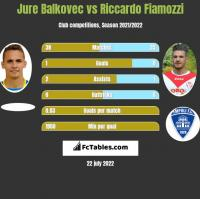 Jure Balkovec vs Riccardo Fiamozzi h2h player stats
