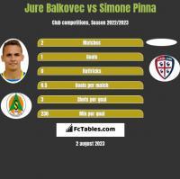 Jure Balkovec vs Simone Pinna h2h player stats