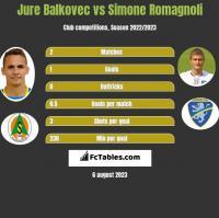 Jure Balkovec vs Simone Romagnoli h2h player stats
