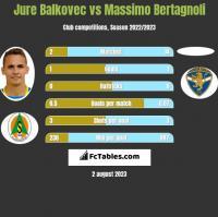 Jure Balkovec vs Massimo Bertagnoli h2h player stats
