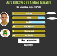 Jure Balkovec vs Andrea Marafini h2h player stats