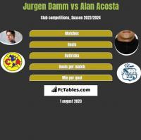 Jurgen Damm vs Alan Acosta h2h player stats