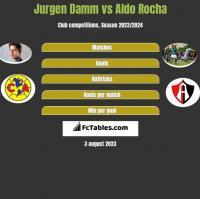 Jurgen Damm vs Aldo Rocha h2h player stats
