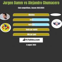Jurgen Damm vs Alejandro Chumacero h2h player stats