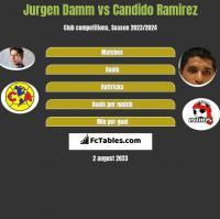 Jurgen Damm vs Candido Ramirez h2h player stats
