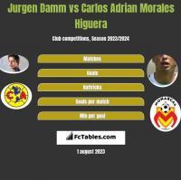Jurgen Damm vs Carlos Adrian Morales Higuera h2h player stats
