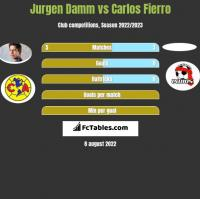 Jurgen Damm vs Carlos Fierro h2h player stats