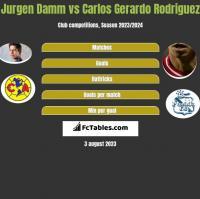 Jurgen Damm vs Carlos Gerardo Rodriguez h2h player stats