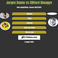 Jurgen Damm vs Clifford Aboagye h2h player stats