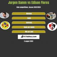 Jurgen Damm vs Edison Flores h2h player stats