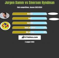 Jurgen Damm vs Emerson Hyndman h2h player stats