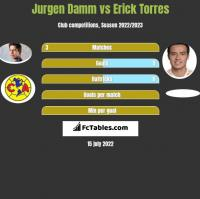 Jurgen Damm vs Erick Torres h2h player stats