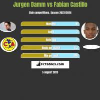 Jurgen Damm vs Fabian Castillo h2h player stats