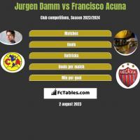 Jurgen Damm vs Francisco Acuna h2h player stats