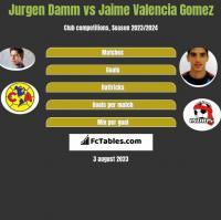Jurgen Damm vs Jaime Valencia Gomez h2h player stats