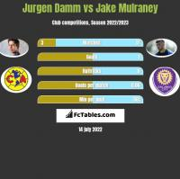 Jurgen Damm vs Jake Mulraney h2h player stats