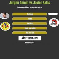 Jurgen Damm vs Javier Salas h2h player stats