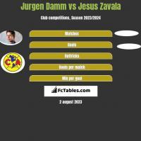 Jurgen Damm vs Jesus Zavala h2h player stats