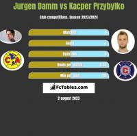 Jurgen Damm vs Kacper Przybylko h2h player stats
