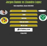 Jurgen Damm vs Lisandro Lopez h2h player stats