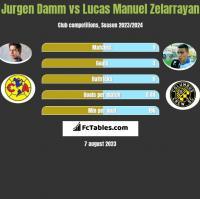 Jurgen Damm vs Lucas Manuel Zelarrayan h2h player stats
