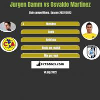Jurgen Damm vs Osvaldo Martinez h2h player stats