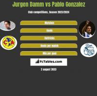 Jurgen Damm vs Pablo Gonzalez h2h player stats