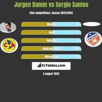 Jurgen Damm vs Sergio Santos h2h player stats