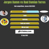 Jurgen Damm vs Raul Damian Torres h2h player stats