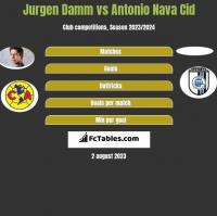 Jurgen Damm vs Antonio Nava Cid h2h player stats