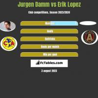 Jurgen Damm vs Erik Lopez h2h player stats