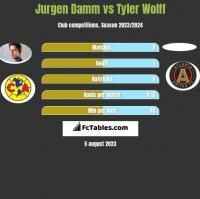 Jurgen Damm vs Tyler Wolff h2h player stats