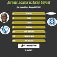Jurgen Locadia vs Aaron Seydel h2h player stats