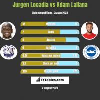 Jurgen Locadia vs Adam Lallana h2h player stats