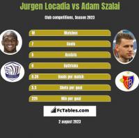 Jurgen Locadia vs Adam Szalai h2h player stats