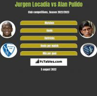 Jurgen Locadia vs Alan Pulido h2h player stats