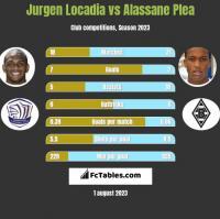 Jurgen Locadia vs Alassane Plea h2h player stats