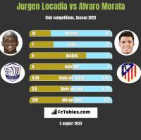 Jurgen Locadia vs Alvaro Morata h2h player stats