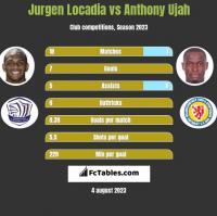 Jurgen Locadia vs Anthony Ujah h2h player stats