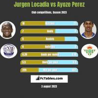 Jurgen Locadia vs Ayoze Perez h2h player stats
