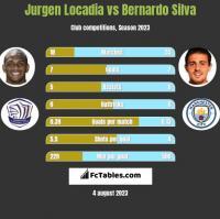 Jurgen Locadia vs Bernardo Silva h2h player stats