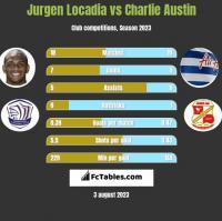 Jurgen Locadia vs Charlie Austin h2h player stats