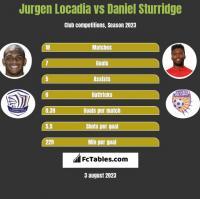 Jurgen Locadia vs Daniel Sturridge h2h player stats