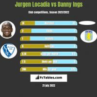 Jurgen Locadia vs Danny Ings h2h player stats